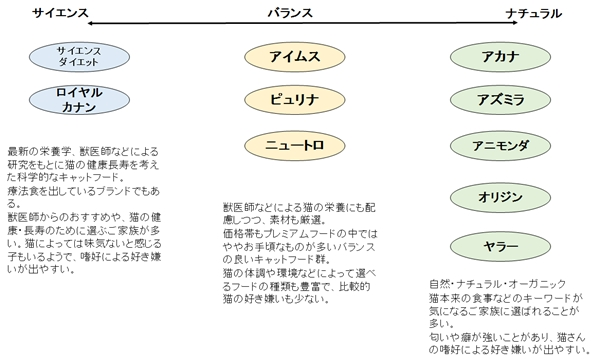 キャットフードブランドの分類